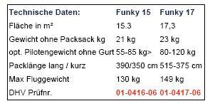 gewicht kg rohr